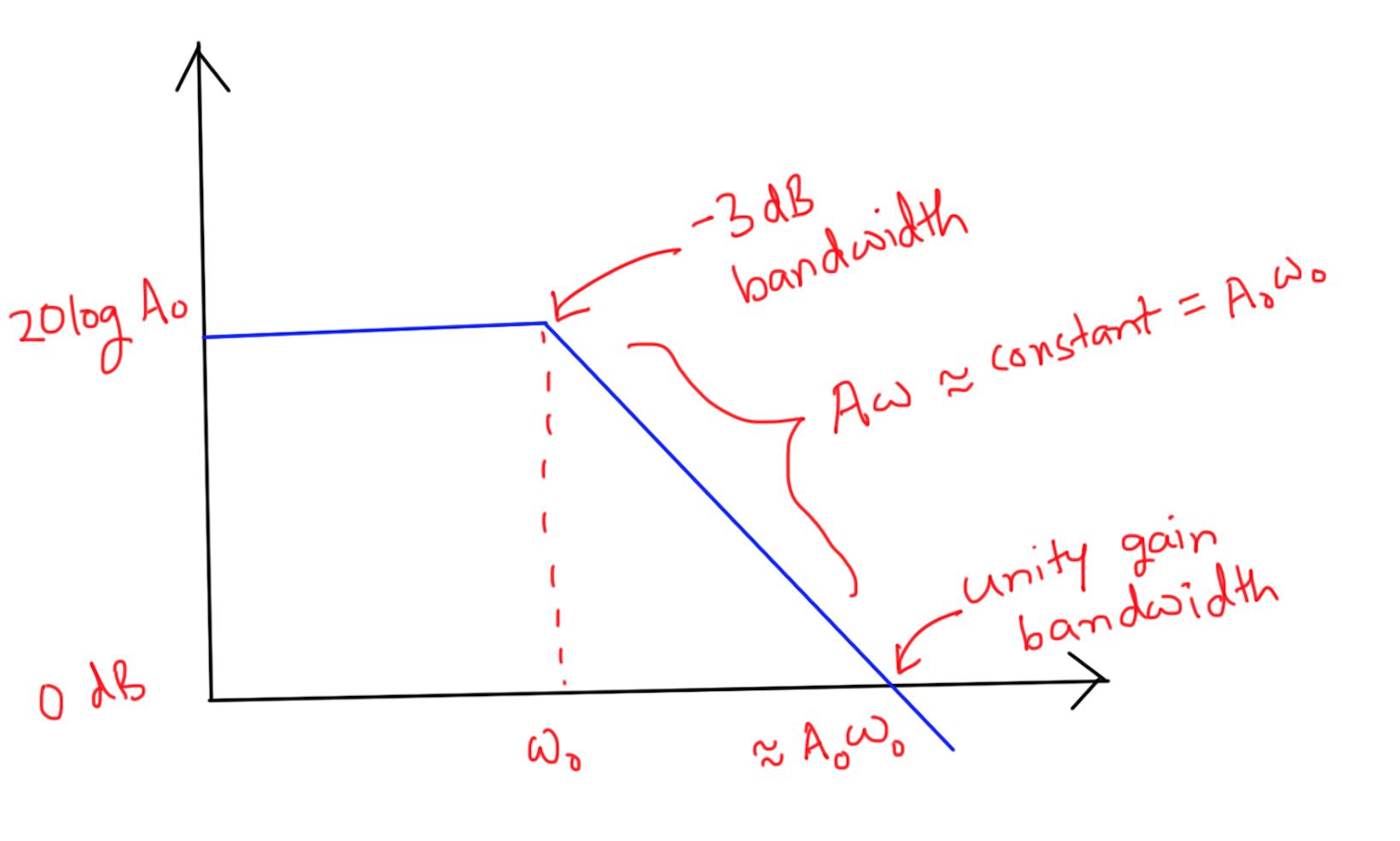 Anayjoshi Opamp Transferfunction