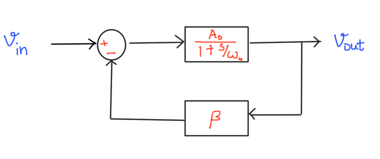 let us formally prove that this is indeed the case  at a block diagram  level, this circuit can be equivalently represented as follows: