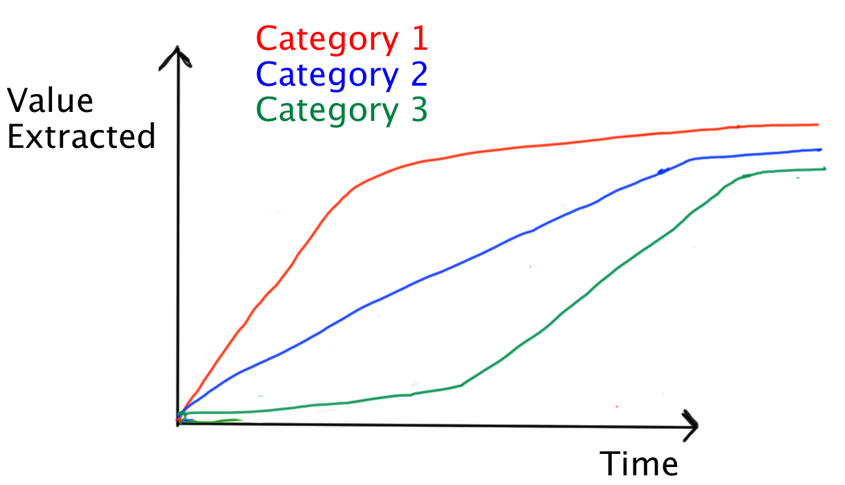 Value Extracted vs Time